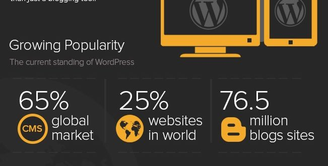 Mengapa Menggunakan WordPress